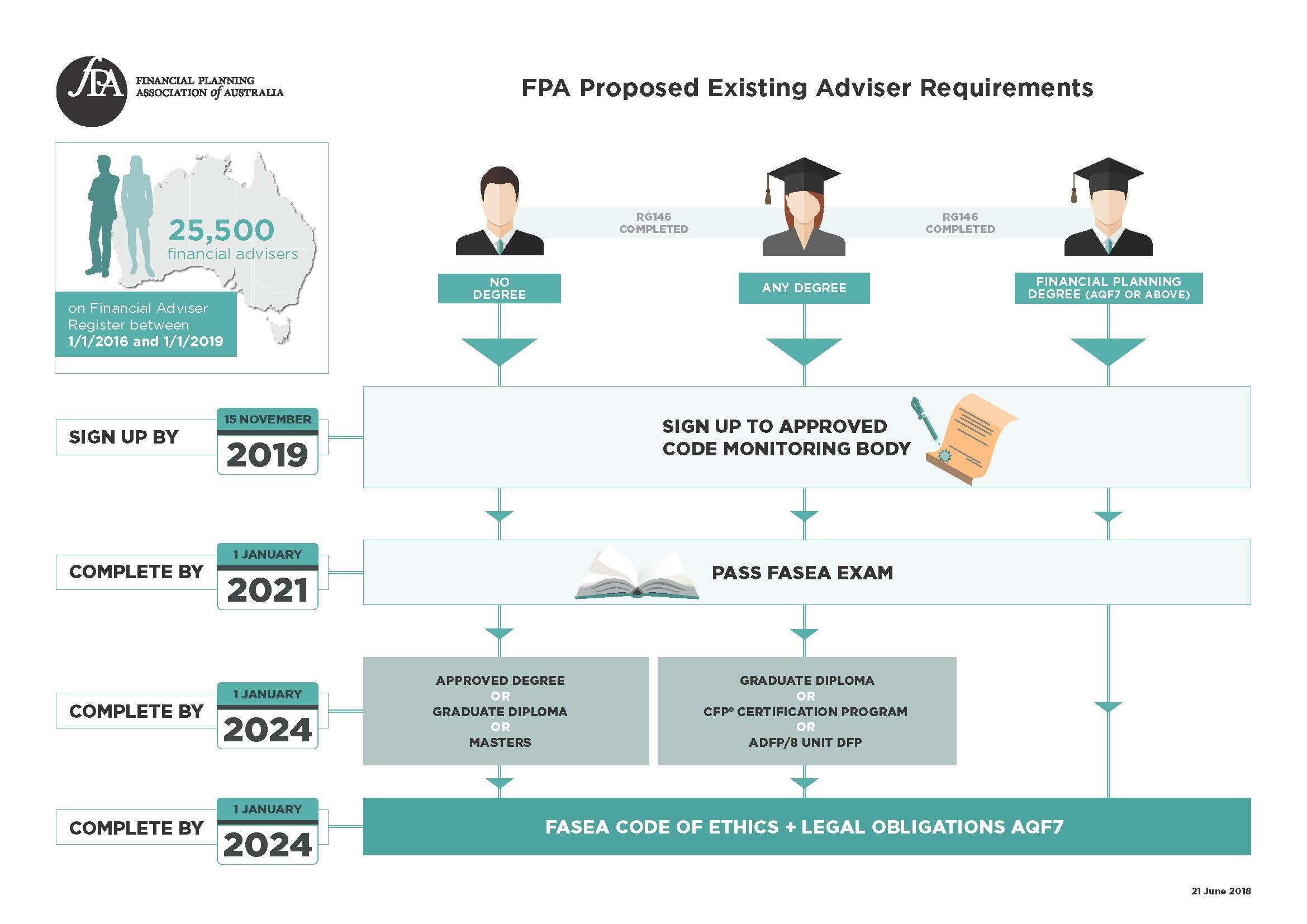 Fpa Calls For Financial Advice Education To Be Recognised By Fasea